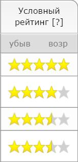 Независимый рейтинг на портале Buh.Firmika.ru